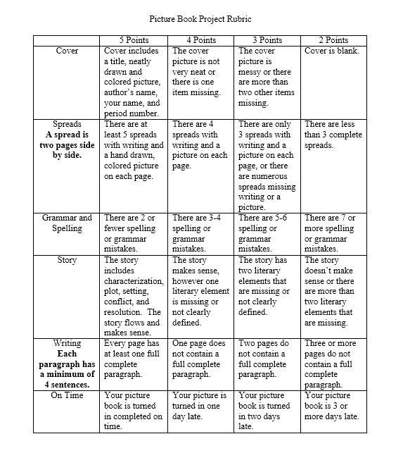 Grading Rubric Template 12