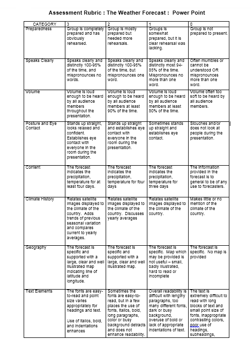 Grading Rubric Template 24