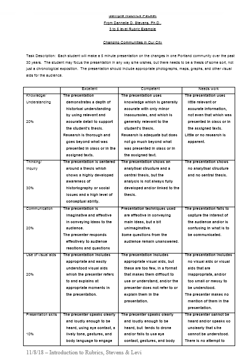 Grading Rubric Template 31