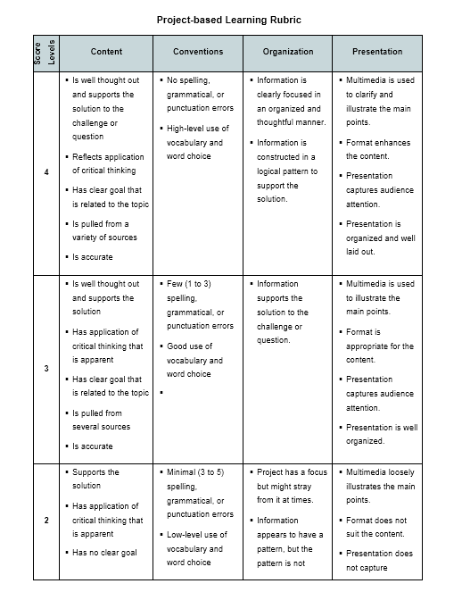 Grading Rubric Template 35